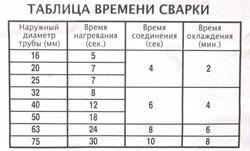 Сварка полипропиленовых труб в Белово