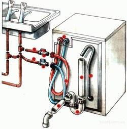Установка стиральных машин в Белово